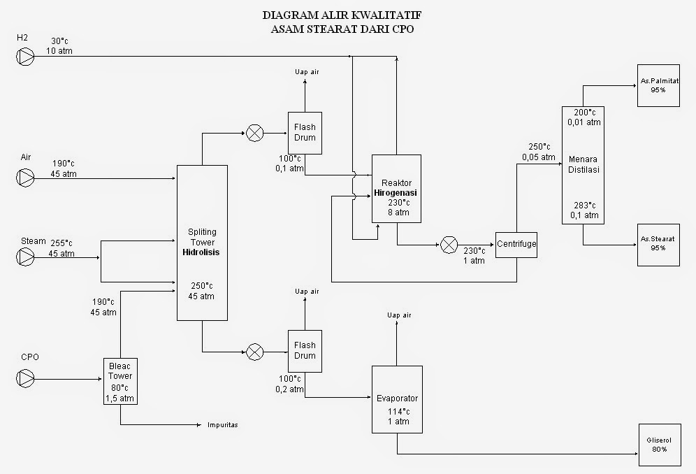 Prarancangan pabrik kimia manufacture of stearic acid from palm oil diagram alir proses ccuart Image collections