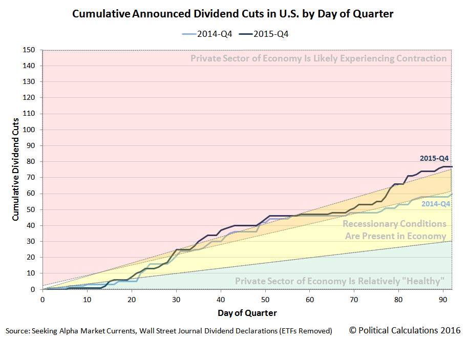 Cumulative Announced Dividend Cuts in U.S. by Day of Quarter, 2014-Q4 versus 2015-Q4