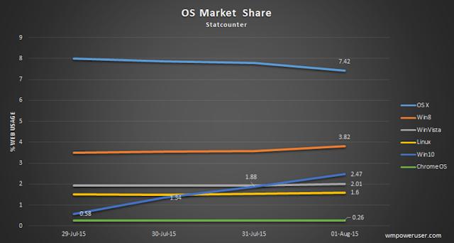 Windows 10 Kini Memegang 2,47% Pangsa Pasar OS