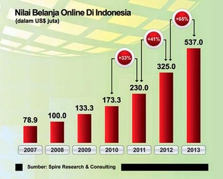 Nilai Belanja Online di Indonesia