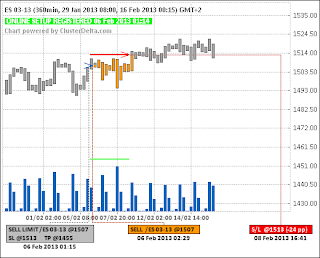 Short ES (e-mini S&P 500) (06.02.13) - (closed) - (-24pp)