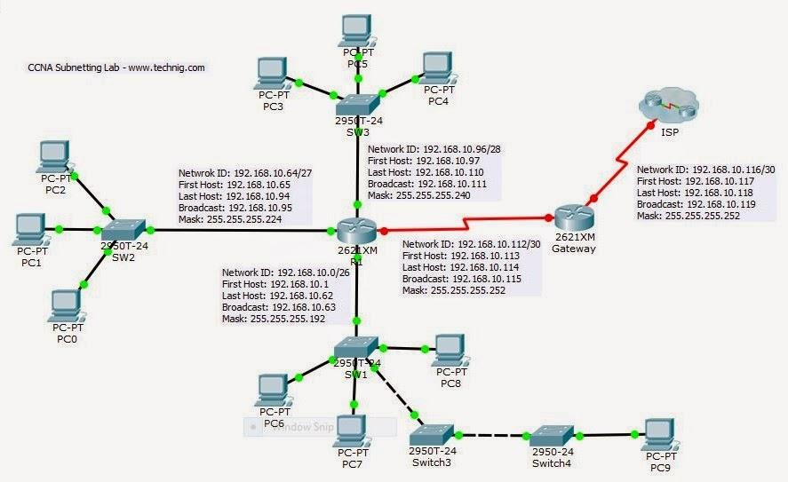 CCNA Lab - Subnetting