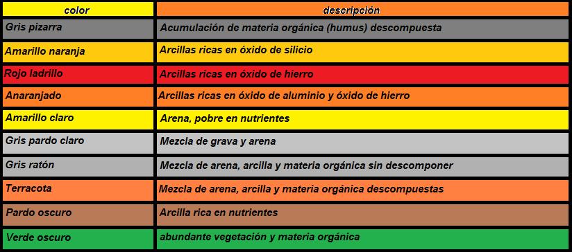 Ciencia de la tierra los suelos for Suelos y tipos de suelos
