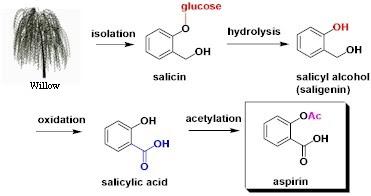 Aspirin manufacturing process