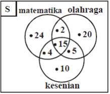 Welcome to my blog mengerjakan soal himpunan diagram venn dan berapa orang yang gemar matematika saja ccuart Image collections