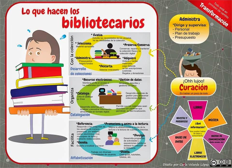 """""""Lo que hacen los bibliotecarios""""."""