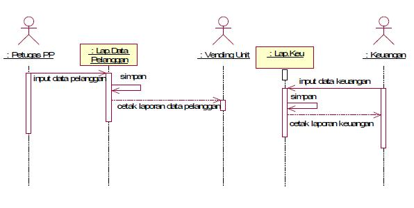 Analisa dan perancangan sistem listrik prabayar prepaid pt pln gambar sequence diagram laporan ccuart Images