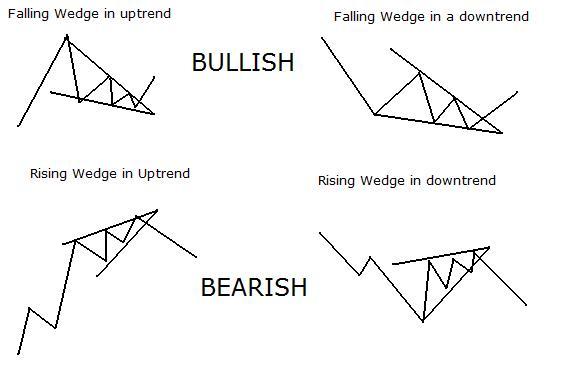 Binary options traders choice bar