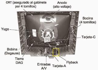 """Televisor Panasonic de 29"""" abierto mostrando el tubo de pantalla (CRT) y la placa del TV"""
