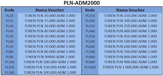Kode Token PLN 2000 - 99 Pulsa