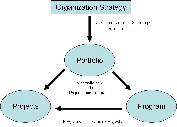 project program portfolio management Become a Certified Project Manager: Chapter 13: Relationship between ...