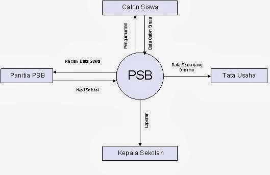 Definisi diagram konteks game dan aplikasi handphone diagram konteks psb ccuart Image collections