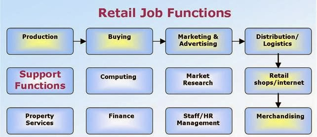Retail industry is one of the most rapidly changing industries of the world, contributing to the economic growth of one and many. Retailing is an important part of the business industry which has selling products and services to consumers at its core. If you are on your path to become a retail store manager, here are some things you ought to know. Published on www.StudyAndScholarships.com