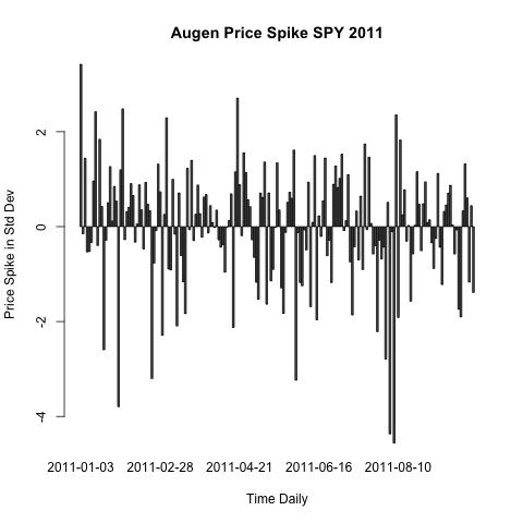 Jeff Augen Volatility Spike Code in R