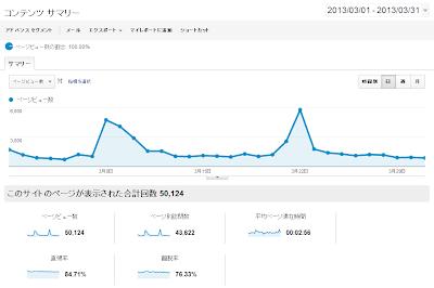 Google Analytics 2013年3月のデータ