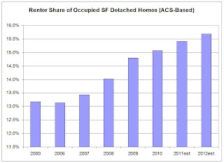 ACS Rental Shart of SF Detached Homes
