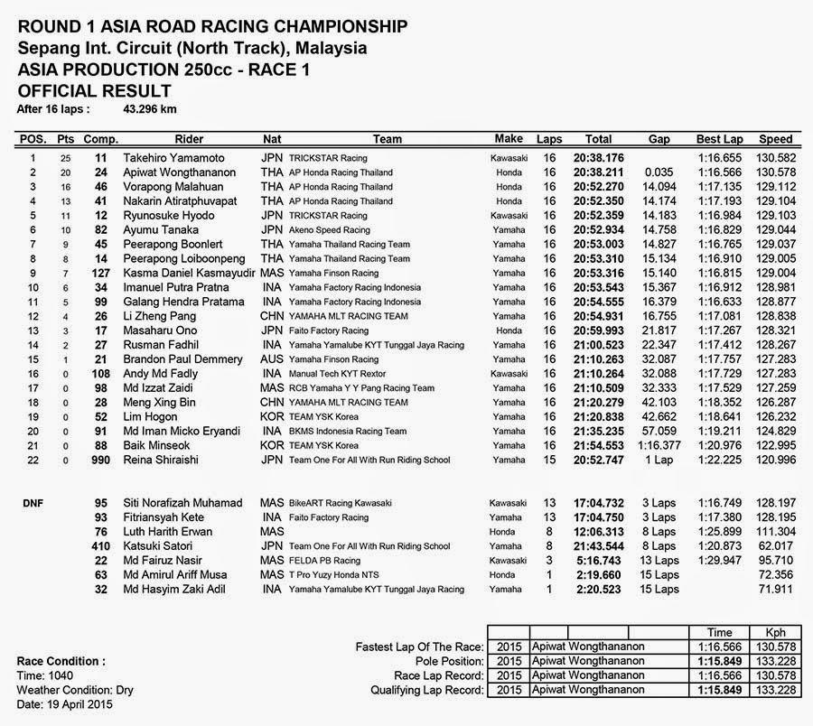 Hasil Race 1 ASIA PRODUCTIONS 250CC ARRC Sepang Malaysia 2015
