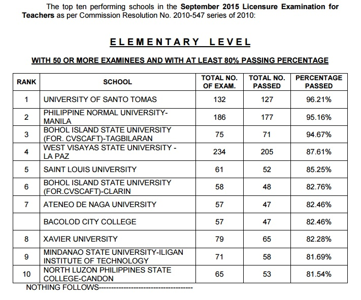 UST is September 2015 LET Exam Top Performing Schools