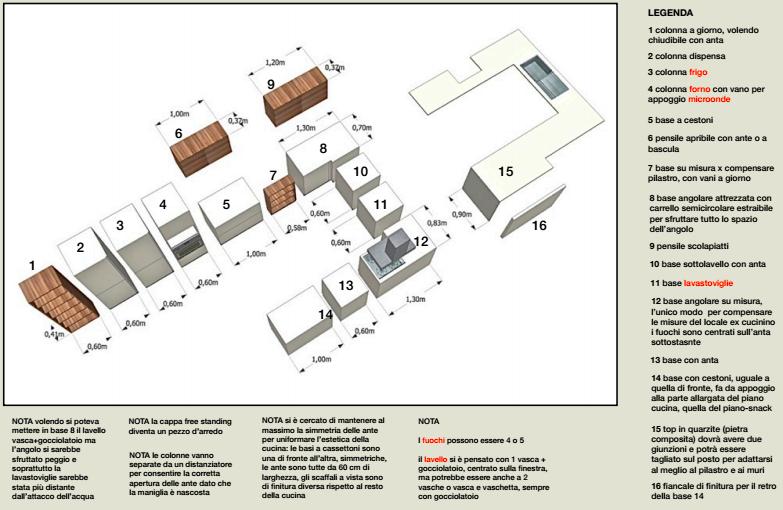 Corso di interior design accademia telematica europea for Corso interior design napoli