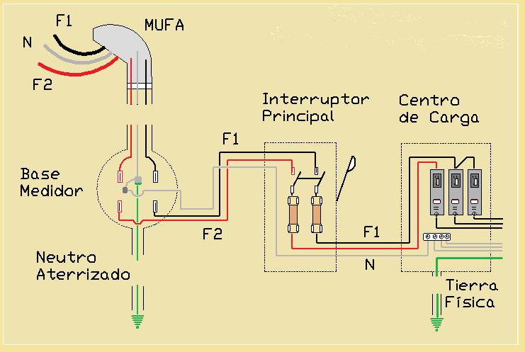 Instalaci n de sistemas el ctricos de fuerza y alumbrado - Hacer instalacion electrica domestica ...