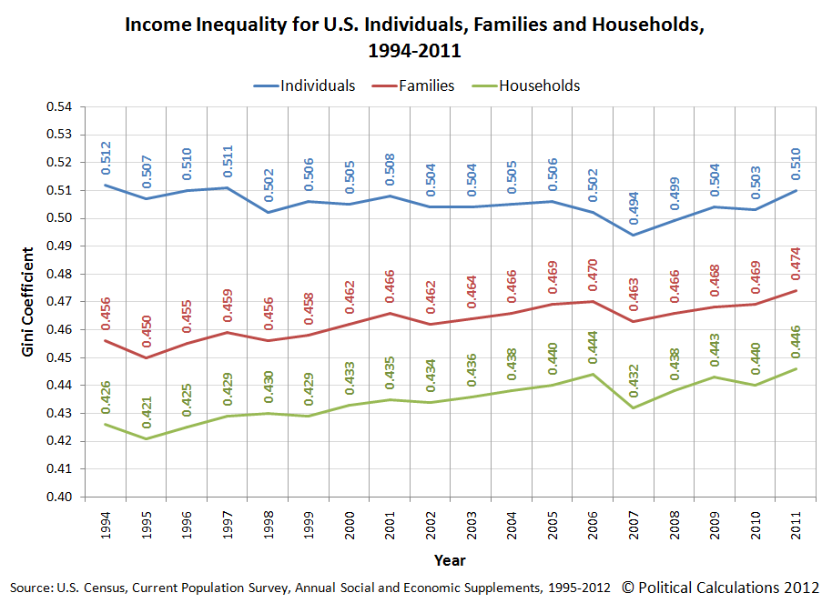U.S. Income Inequality for Individuals, Families and Households, 1994 to 2011