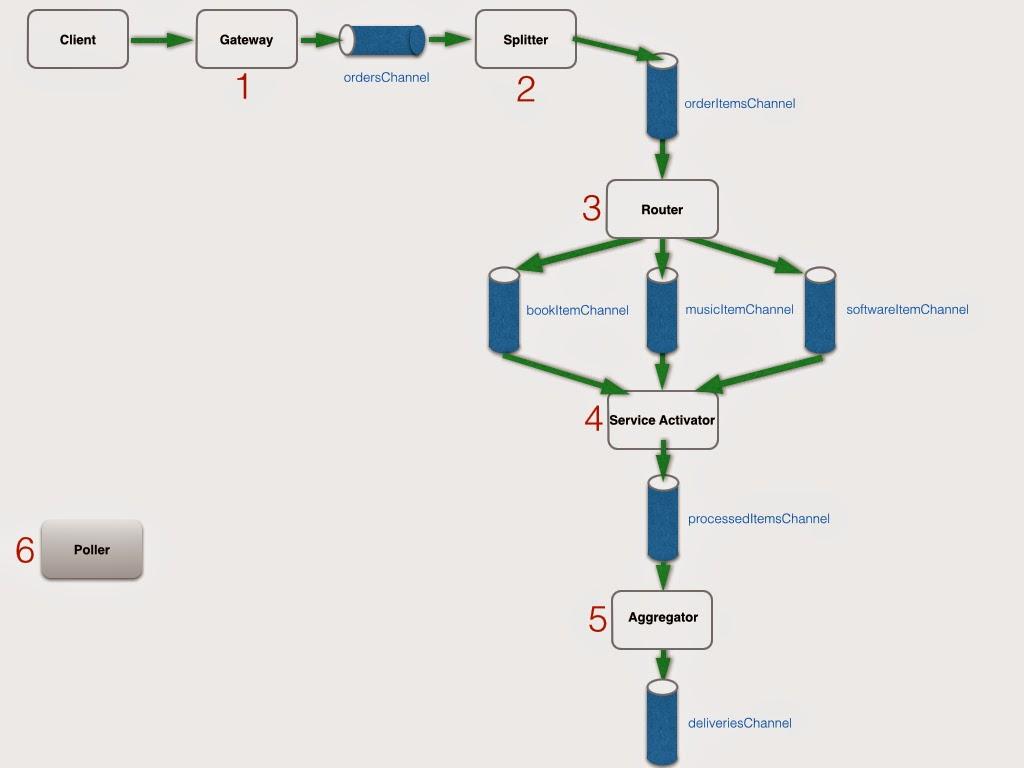 Spring Integration - Building a Sample Application - DZone Integration
