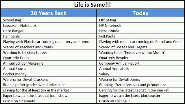 Life 20 year back and Life of Today - Nothing has changed