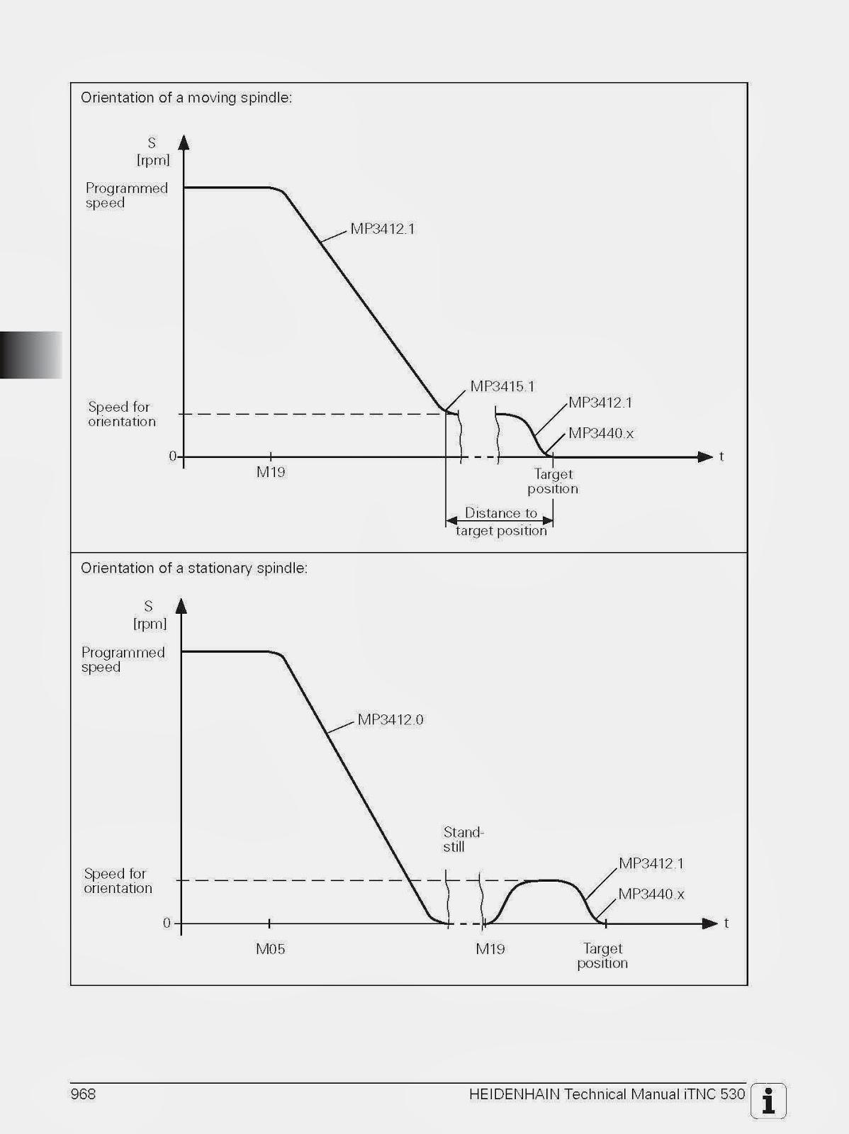 Heidenhain Itnc 530 Service Manual