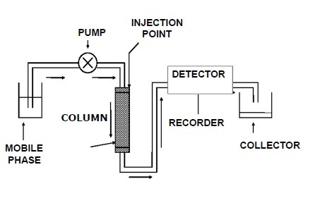 Analytical instruments oil basic block diagram ccuart Image collections
