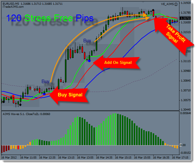 Aims stress free trading indicators free download
