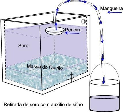 Método de retirada do soro do leite por sifonagem