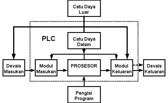 Teknik instalasi pemanfaatan tenaga listrik sistem pengendali plc diagram blok plc ccuart Gallery