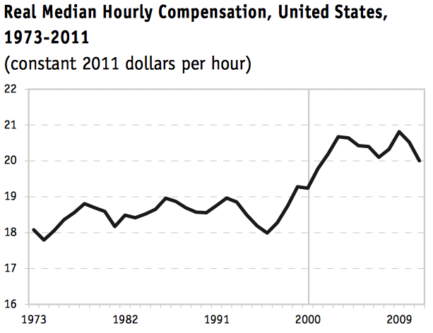 The Real Wage Productivity Conundrum