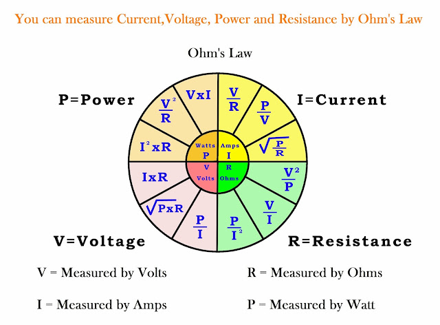 Voltage Current Resistance : Electrical electronic engineering ohm s law current