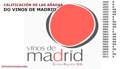 Calificación de las añadas DO Vinos de Madrid