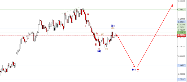 gbpnzd elliot wave count