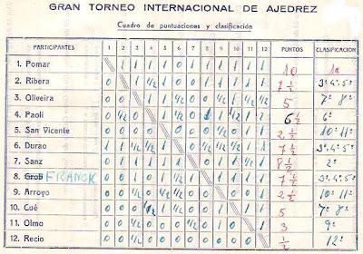 Cuadro de clasificación del interior del folleto del I Gran Torneo Internacional de Ajedrez Santander 1958