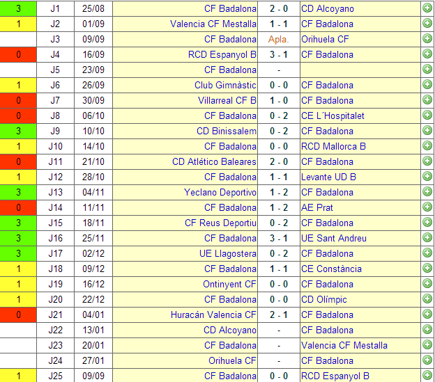 Segunda División B Grupo 2. Clasificacion De Segunda Division B ...