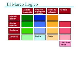 Ejemplo de Marco lógico