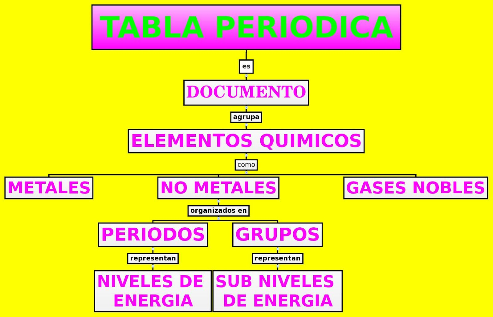 Tabla periodica tabla periodica quien invento la tabla periodica tabla peridica actual urtaz Gallery
