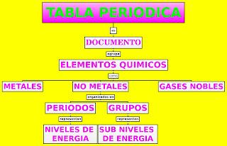 Mapa conceptual didctica de la biologa la tabla peridica de los elementos que agrupaba a stos en filas y columnas segn sus propiedades qumicas inicialmente los elementos fueron ordenados urtaz Images