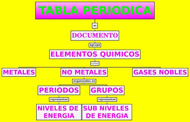 Quimica tabla periodica organizador grafico tabla periodica organizador grafico urtaz Images