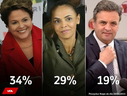 Ibope: Dilma tem 34%; Marina, 29%; Aécio, 19%