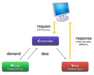 Mô hình lập trình MVC