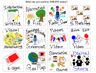 What do you want to create today? list of activities