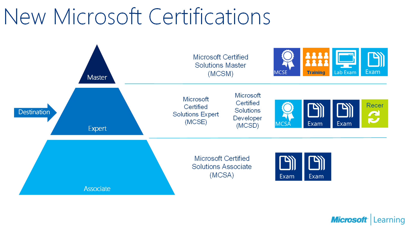 It Certification News Firebrand Training Mea Microsoft Overhauls