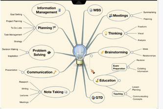 The Top 9 Mindmapping and Brainstorming Apps for iPad ...