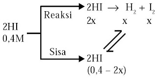 Diagram reaksi kesetimbangan 2HI