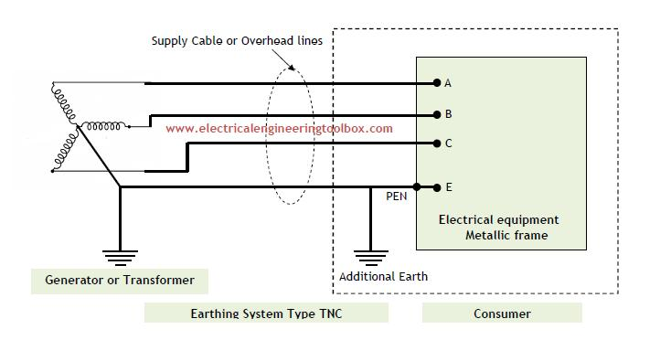 phase transformer wiring also single diagram with Types Of Earthing Systems Used In on Sg Series Ups 60 Hz 10 750kva additionally Center tap as well Three Phase Transformer likewise Transformers in addition Three 3 Phase Meter Connection.