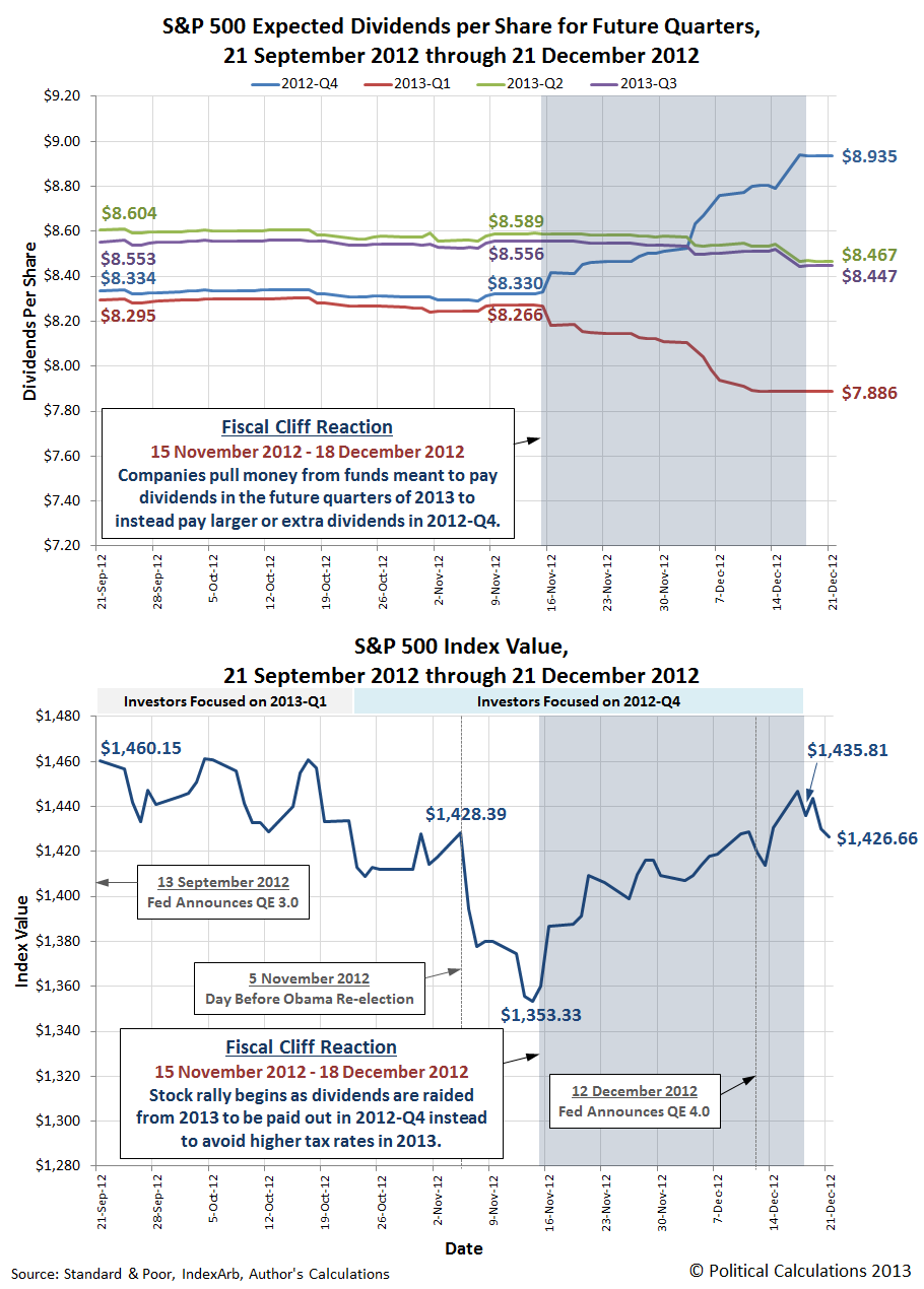 S&P 500 Expected Dividends per Share for Future Quarters (Top) and S&P 500 Index Value (Bottom), 21 September 2012 through 21 December 2012
